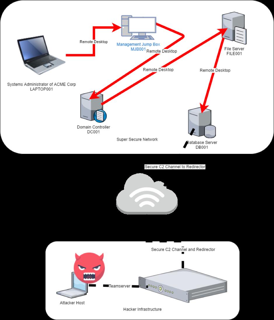 RDPInception – MDSec
